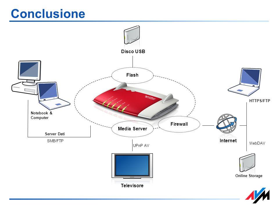Conclusione Disco USB Internet Televisore Flash Firewall Media Server Notebook & Computer Server Dati SMB/FTP UPnP AV Online Storage WebDAV HTTPS/FTP