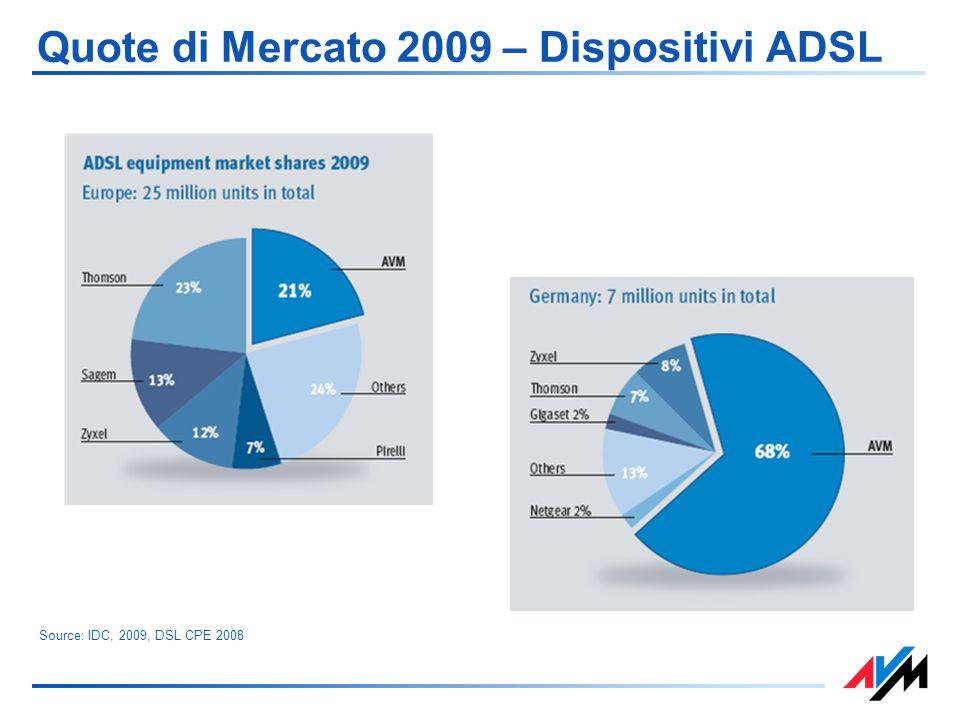 Quote di Mercato 2009 – Dispositivi ADSL Source: IDC, 2009, DSL CPE 2008