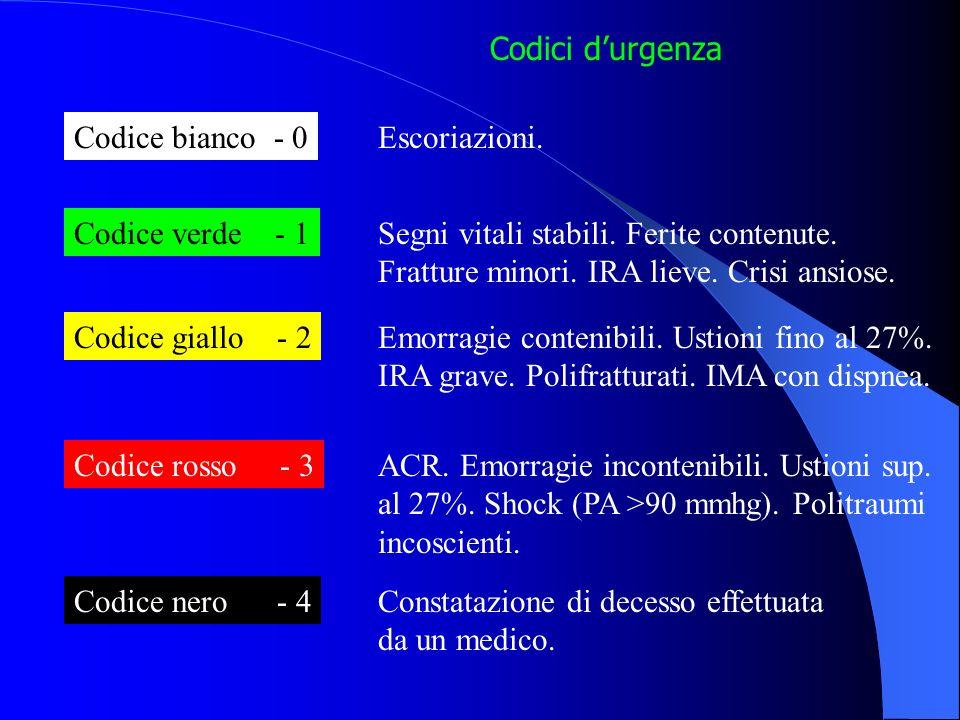 Il codice di uscita viene deciso dalla C.O. 118 Il codice di rientro in ospedale viene concordato con la C.O. Codice bianco - 0 Codice verde - 1 Codic