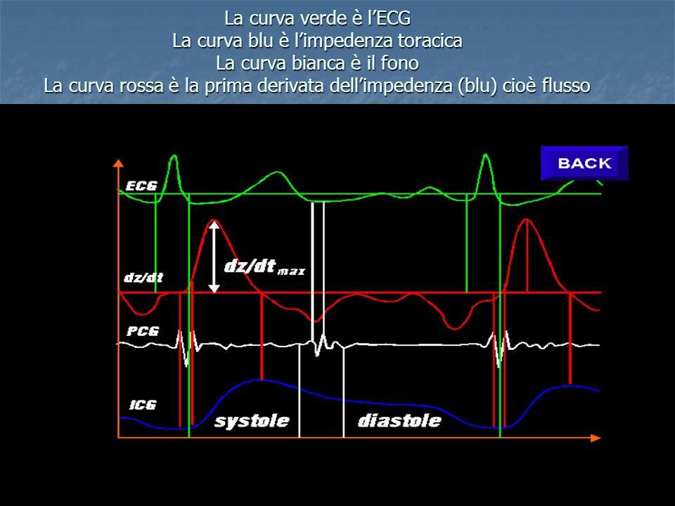 emodinamica - framar biomedica La curva verde è lECG La curva blu è limpedenza toracica La curva bianca è il fono La curva rossa è la prima derivata d
