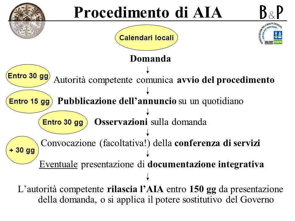Procedimento di AIA Domanda Autorità competente comunica avvio del procedimento Pubblicazione dellannuncio su un quotidiano Osservazioni sulla domanda