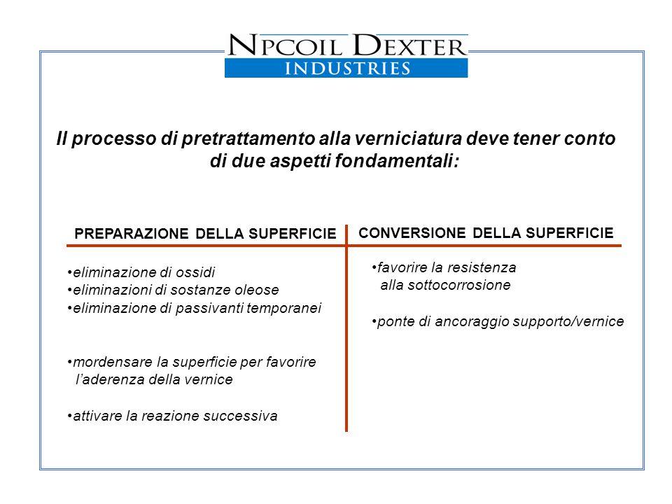 Il processo di pretrattamento alla verniciatura deve tener conto di due aspetti fondamentali: PREPARAZIONE DELLA SUPERFICIE CONVERSIONE DELLA SUPERFIC