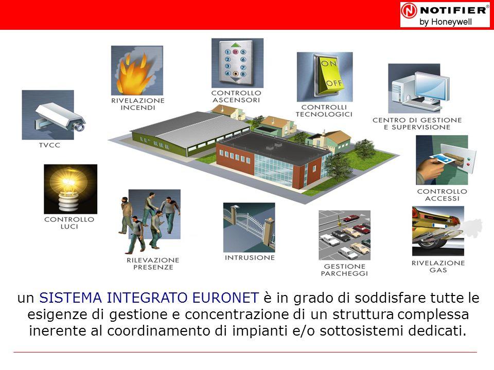 un SISTEMA INTEGRATO EURONET è in grado di soddisfare tutte le esigenze di gestione e concentrazione di un struttura complessa inerente al coordinamen