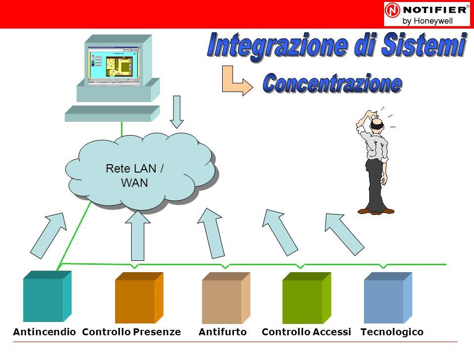 Rete LAN / WAN AntincendioControllo AccessiAntifurtoControllo PresenzeTecnologico