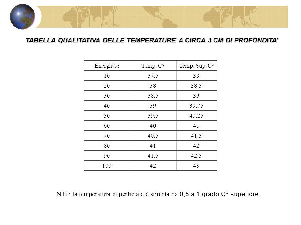 TABELLA QUALITATIVA DELLE TEMPERATURE A CIRCA 3 CM DI PROFONDITA Energia %Temp. C°Temp. Sup. C° 1037,538 203838,5 3038,539 403939,75 5039,540,25 60404