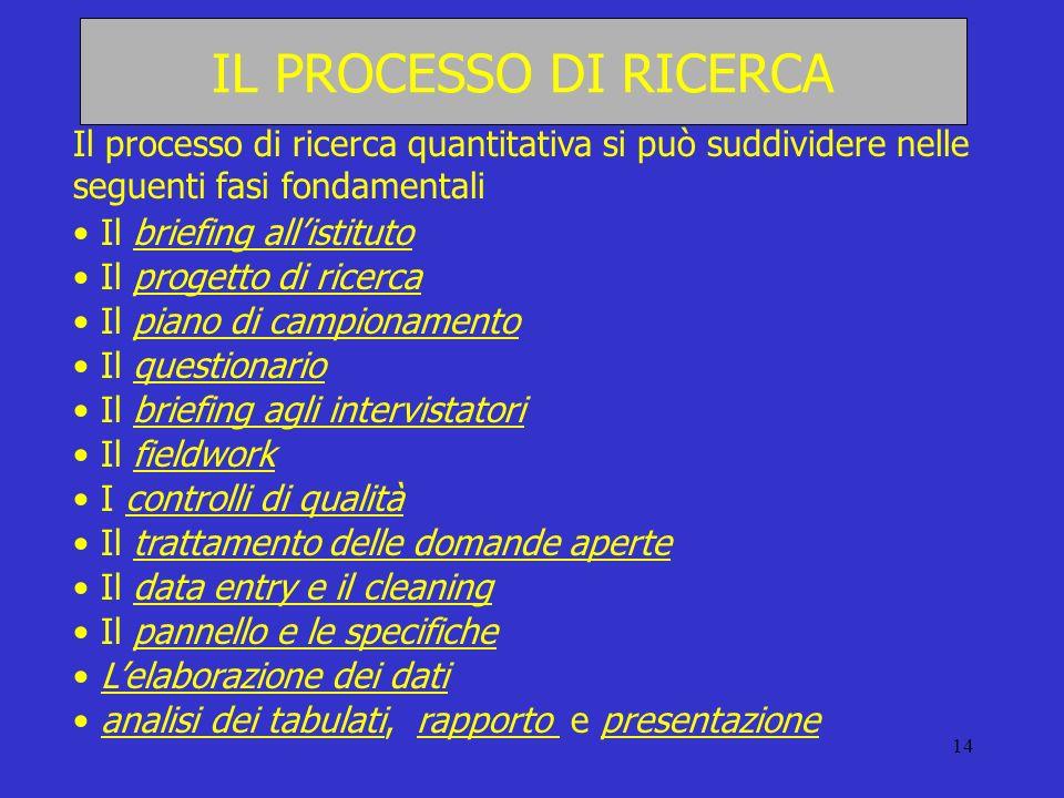 14 IL PROCESSO DI RICERCA Il processo di ricerca quantitativa si può suddividere nelle seguenti fasi fondamentali Il briefing allistituto Il progetto