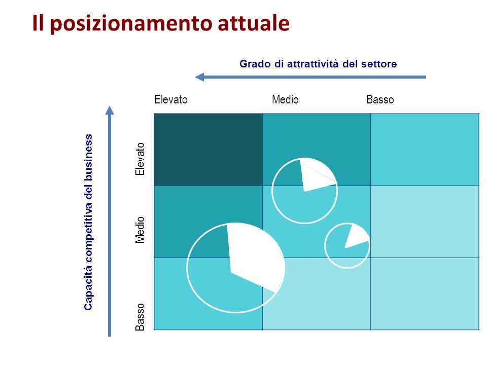 Capacità competitiva del business Grado di attrattività del settore Il posizionamento attuale Elevato Medio Basso Basso Medio Elevato