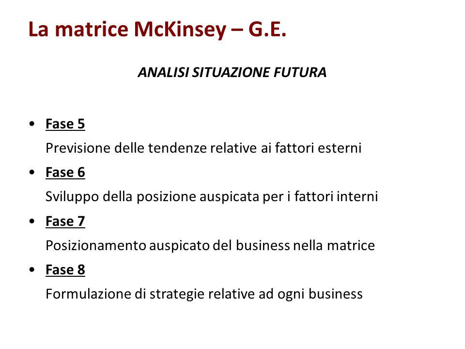 La matrice McKinsey – G.E. ANALISI SITUAZIONE FUTURA Fase 5 Previsione delle tendenze relative ai fattori esterni Fase 6 Sviluppo della posizione ausp