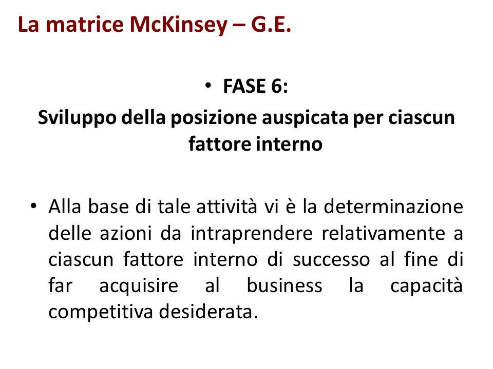 La matrice McKinsey – G.E. FASE 6: Sviluppo della posizione auspicata per ciascun fattore interno Alla base di tale attività vi è la determinazione de