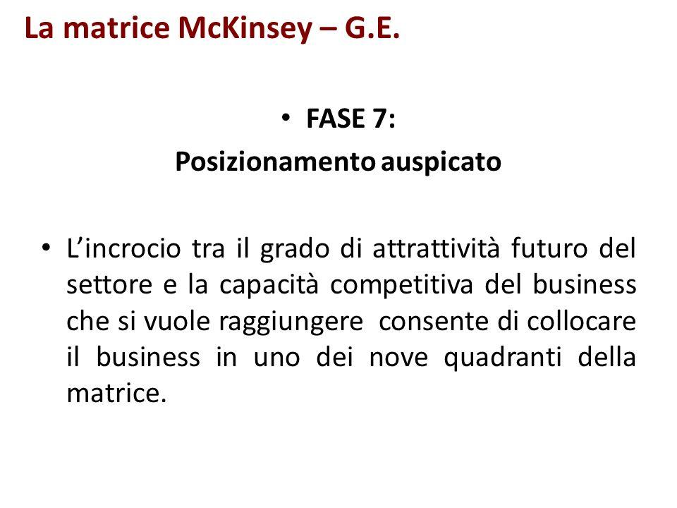 La matrice McKinsey – G.E. FASE 7: Posizionamento auspicato Lincrocio tra il grado di attrattività futuro del settore e la capacità competitiva del bu