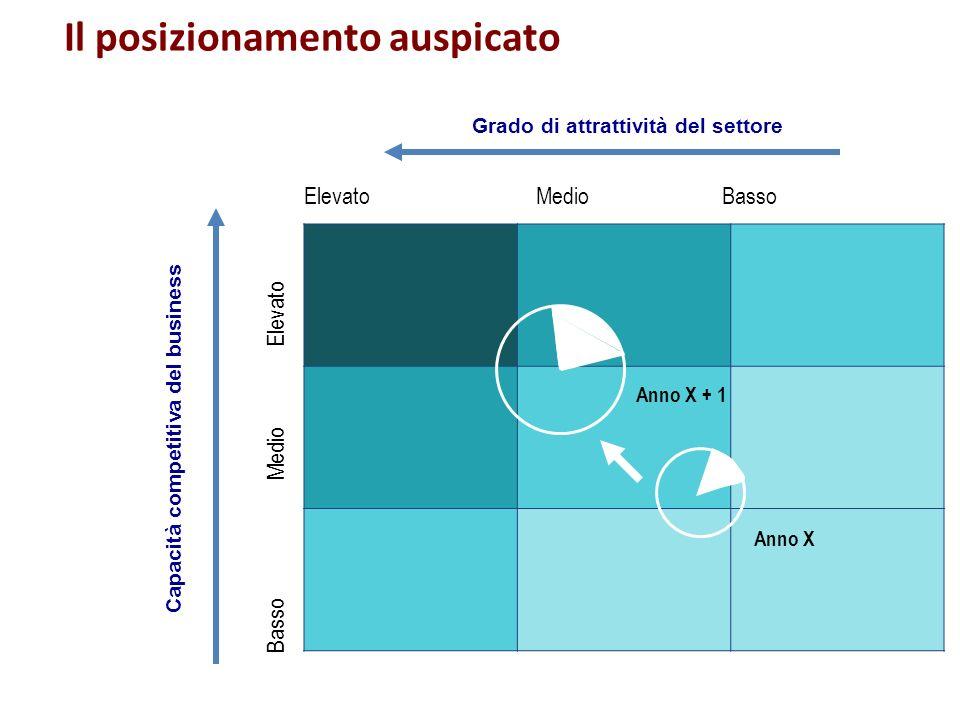 Capacità competitiva del business Grado di attrattività del settore Il posizionamento auspicato Elevato Medio Basso Basso Medio Elevato Anno X Anno X
