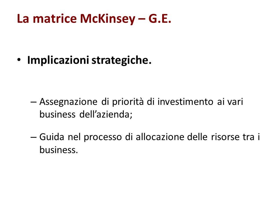 La matrice McKinsey – G.E. Implicazioni strategiche. – Assegnazione di priorità di investimento ai vari business dellazienda; – Guida nel processo di