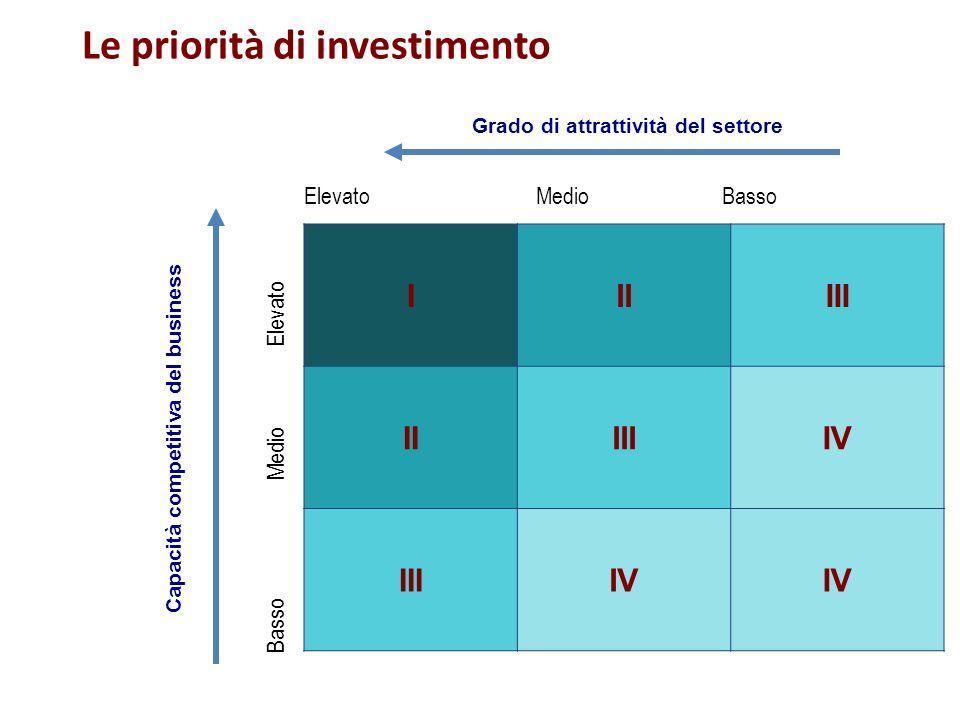 Capacità competitiva del business Grado di attrattività del settore Le priorità di investimento Elevato Medio Basso Basso Medio Elevato IIIIII IIIIIIV