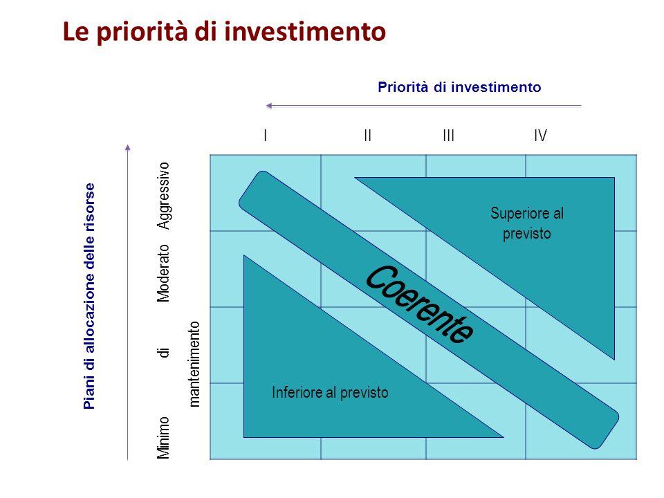 Piani di allocazione delle risorse Priorità di investimento Le priorità di investimento I II III IV Minimo di Moderato Aggressivo mantenimento Superio