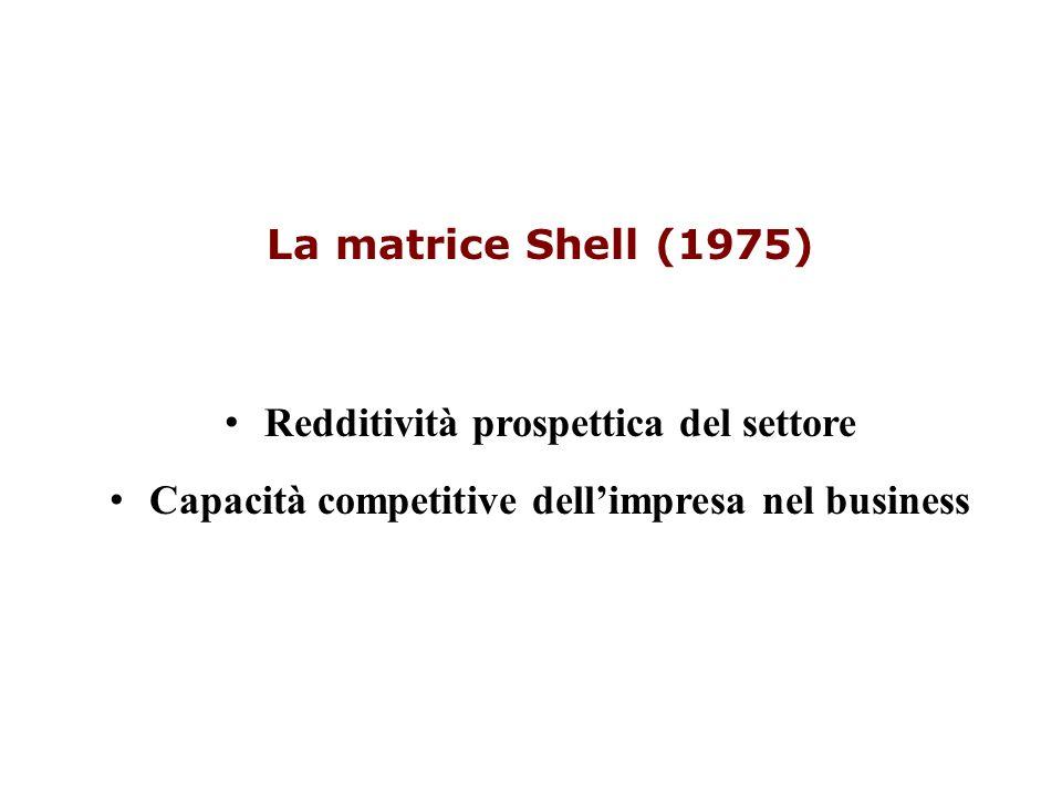La matrice Shell (1975) Redditività prospettica del settore Capacità competitive dellimpresa nel business