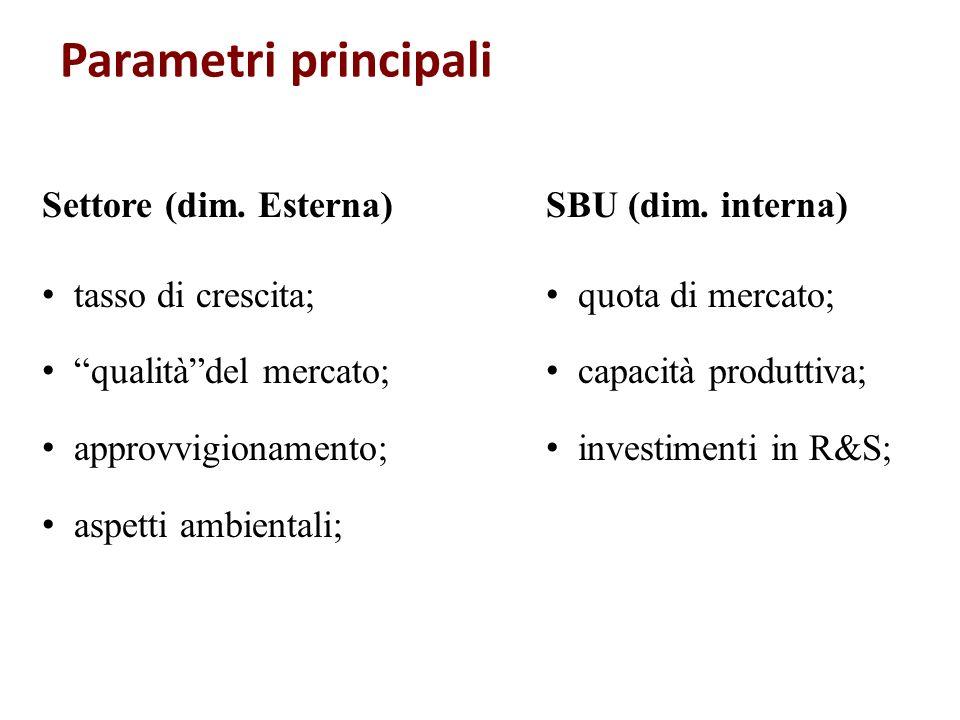 Parametri principali Settore (dim. Esterna) tasso di crescita; qualitàdel mercato; approvvigionamento; aspetti ambientali; SBU (dim. interna) quota di