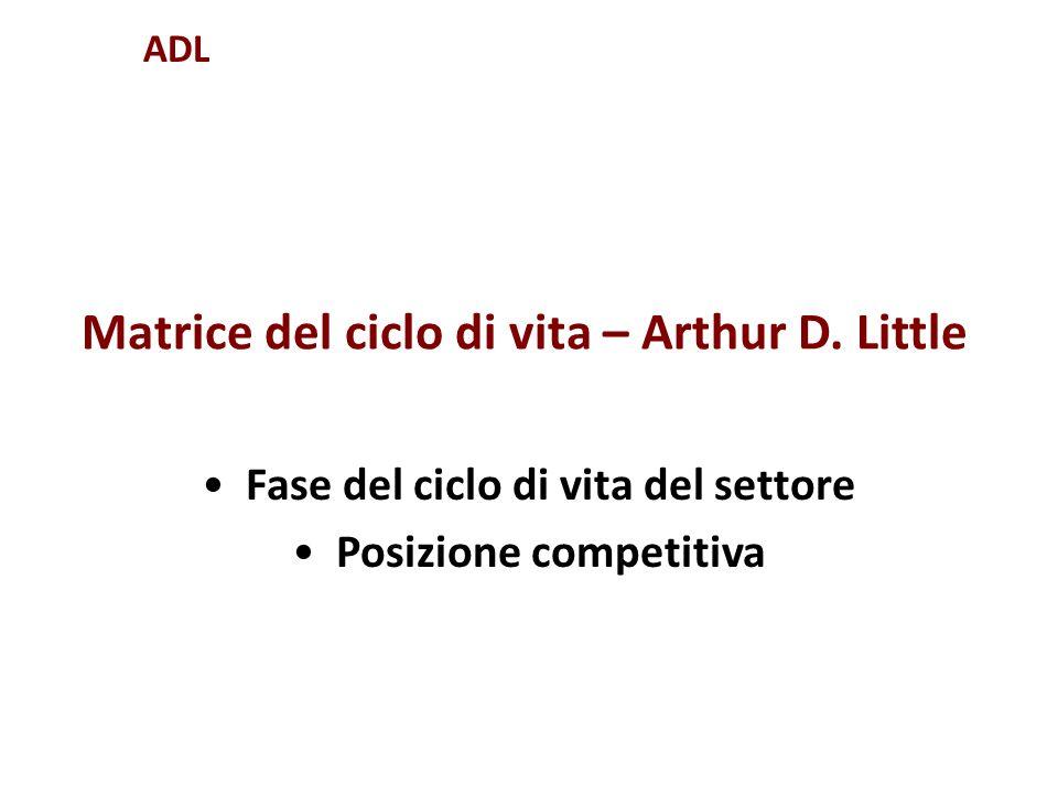 Matrice del ciclo di vita – Arthur D. Little Fase del ciclo di vita del settore Posizione competitiva ADL