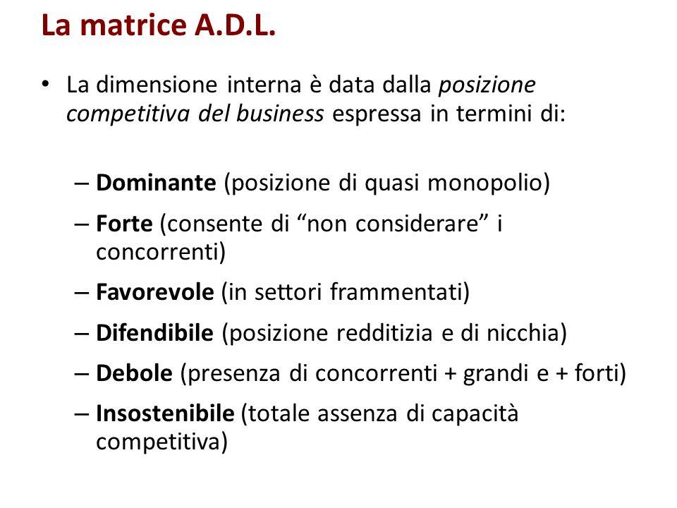 La matrice A.D.L. La dimensione interna è data dalla posizione competitiva del business espressa in termini di: – Dominante (posizione di quasi monopo