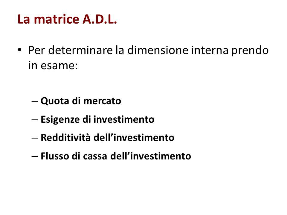 La matrice A.D.L. Per determinare la dimensione interna prendo in esame: – Quota di mercato – Esigenze di investimento – Redditività dellinvestimento