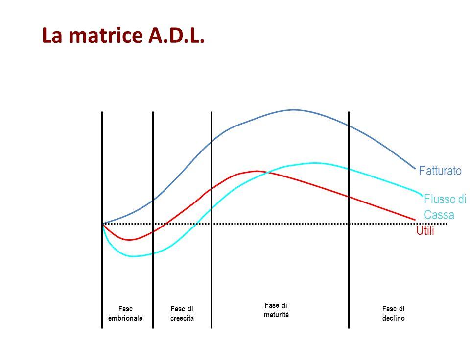 La matrice A.D.L. Fatturato Flusso di Cassa Utili Fase embrionale Fase di crescita Fase di maturità Fase di declino