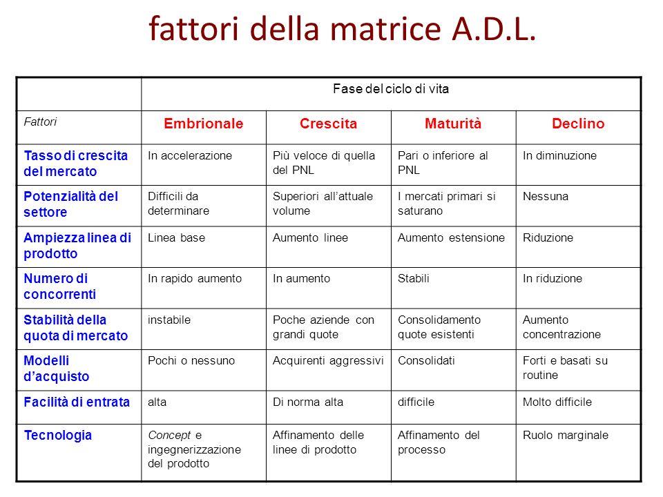 fattori della matrice A.D.L. Fase del ciclo di vita Fattori EmbrionaleCrescitaMaturitàDeclino Tasso di crescita del mercato In accelerazionePiù veloce