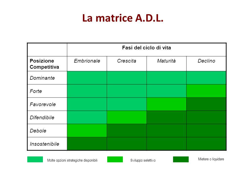 La matrice A.D.L. Fasi del ciclo di vita Posizione Competitiva EmbrionaleCrescitaMaturitàDeclino Dominante Forte Favorevole Difendibile Debole Insoste