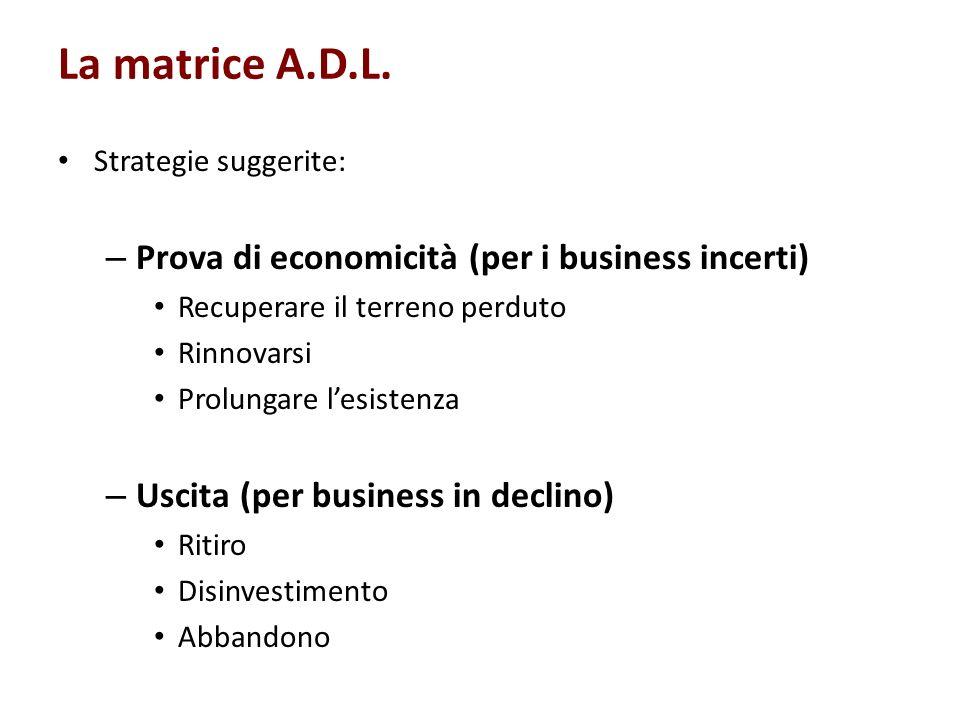 La matrice A.D.L. Strategie suggerite: – Prova di economicità (per i business incerti) Recuperare il terreno perduto Rinnovarsi Prolungare lesistenza