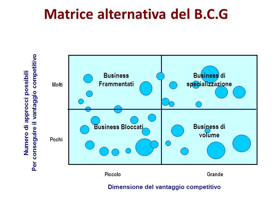 Numero di approcci possibili Per conseguire il vantaggio competitivo Dimensione del vantaggio competitivo Molti Pochi PiccoloGrande Matrice alternativ