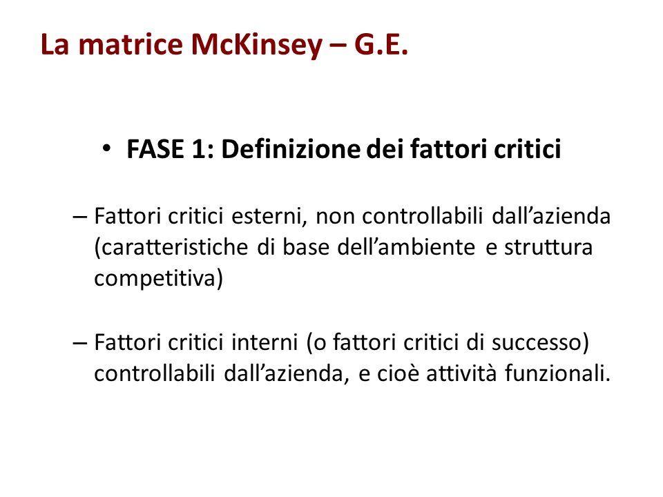 La matrice McKinsey – G.E. FASE 1: Definizione dei fattori critici – Fattori critici esterni, non controllabili dallazienda (caratteristiche di base d