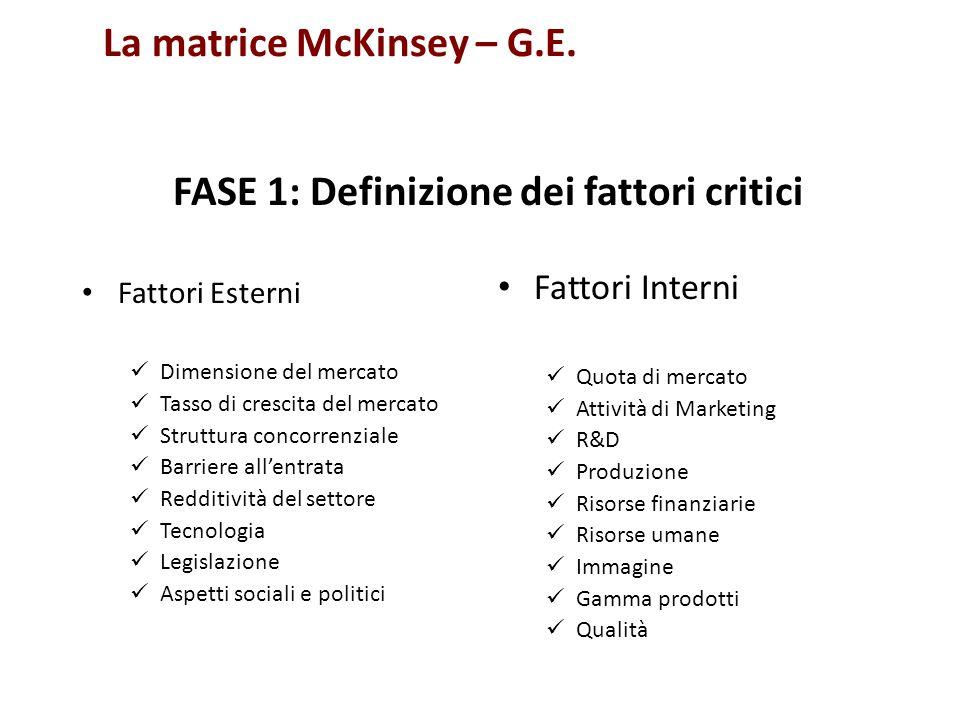 La matrice McKinsey – G.E. Fattori Esterni Dimensione del mercato Tasso di crescita del mercato Struttura concorrenziale Barriere allentrata Redditivi