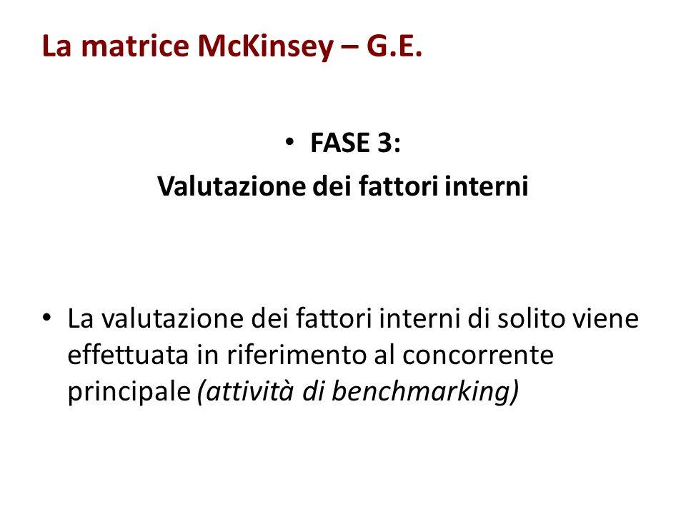 La matrice McKinsey – G.E. FASE 3: Valutazione dei fattori interni La valutazione dei fattori interni di solito viene effettuata in riferimento al con