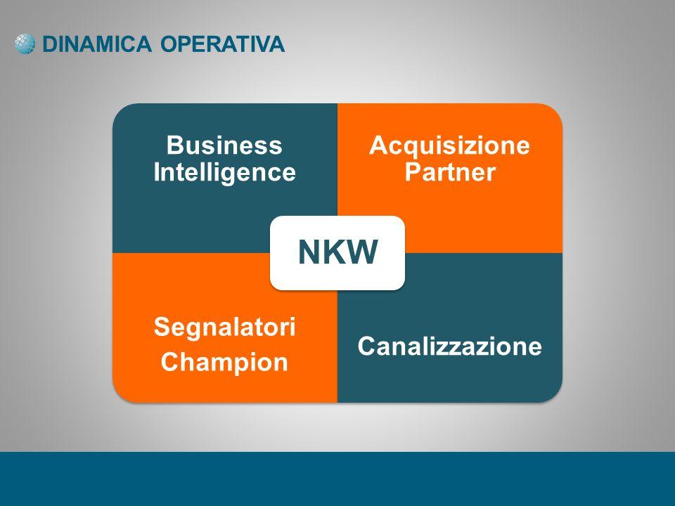 DINAMICA OPERATIVA Business Intelligence Acquisizione Partner Segnalatori Champion Canalizzazione NKW