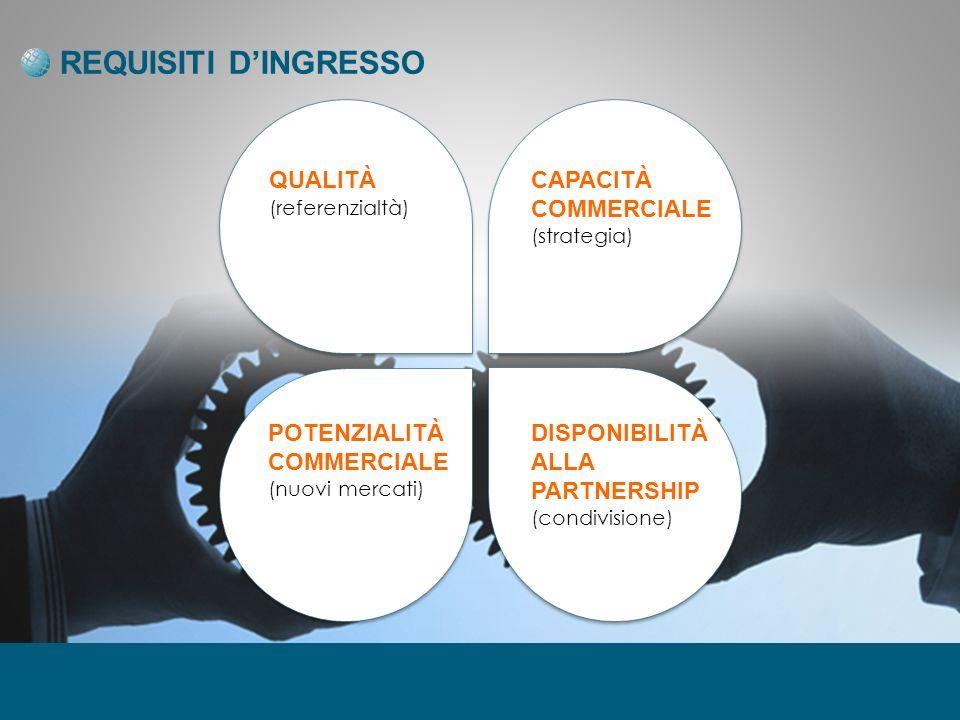 REQUISITI DINGRESSO DISPONIBILITÀ ALLA PARTNERSHIP (condivisione) POTENZIALITÀ COMMERCIALE (nuovi mercati) QUALITÀ (referenzialtà) CAPACITÀ COMMERCIALE (strategia)