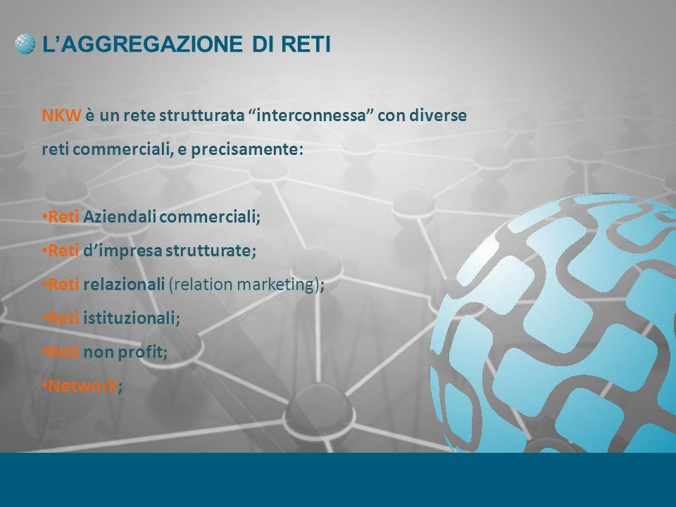 LAGGREGAZIONE DI RETI NKW è un rete strutturata interconnessa con diverse reti commerciali, e precisamente: Reti Aziendali commerciali; Reti dimpresa strutturate; Reti relazionali (relation marketing); Reti istituzionali; Reti non profit; Network;