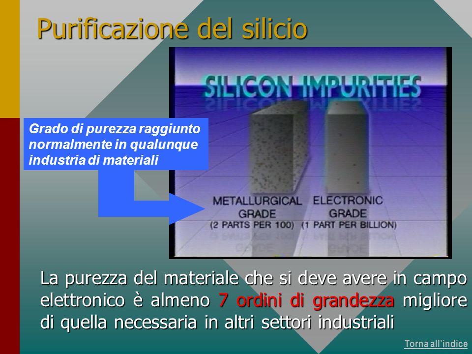 Torna allindice Purificazione del silicio Grado di purezza raggiunto normalmente in qualunque industria di materiali La purezza del materiale che si d