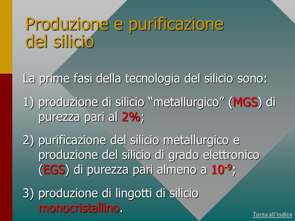 Torna allindice Produzione e purificazione del silicio La prime fasi della tecnologia del silicio sono: 1)produzione di silicio metallurgico (MGS) di