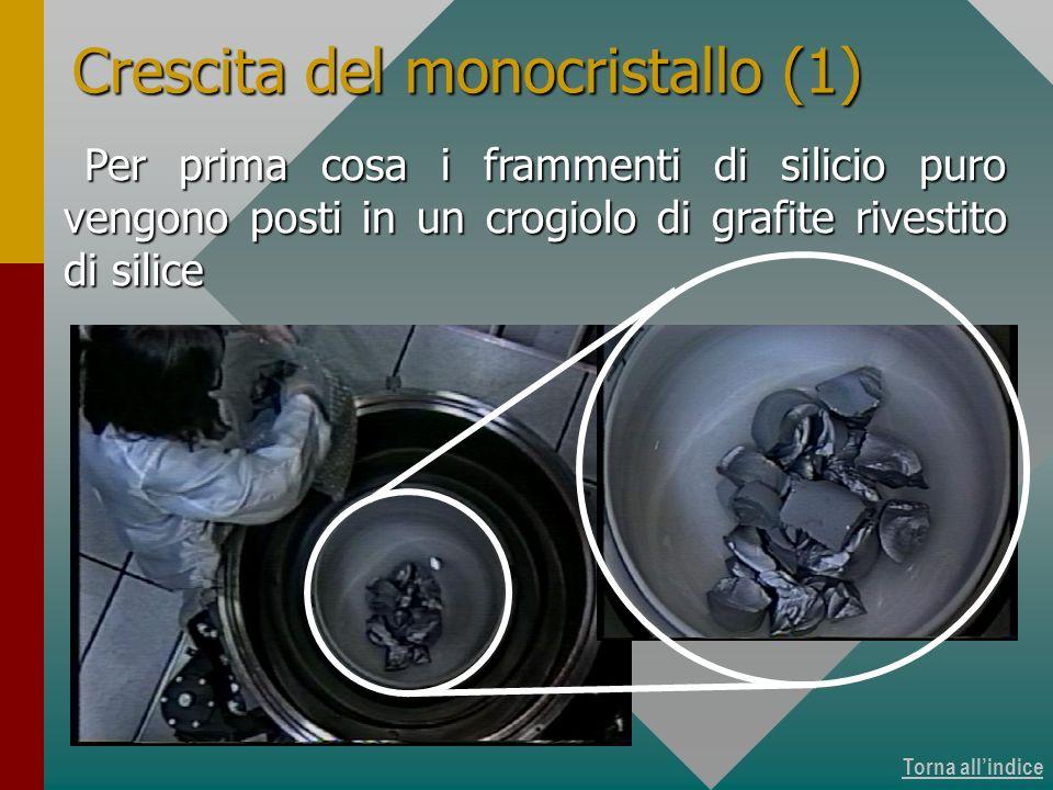 Torna allindice Crescita del monocristallo (1) Per prima cosa i frammenti di silicio puro vengono posti in un crogiolo di grafite rivestito di silice