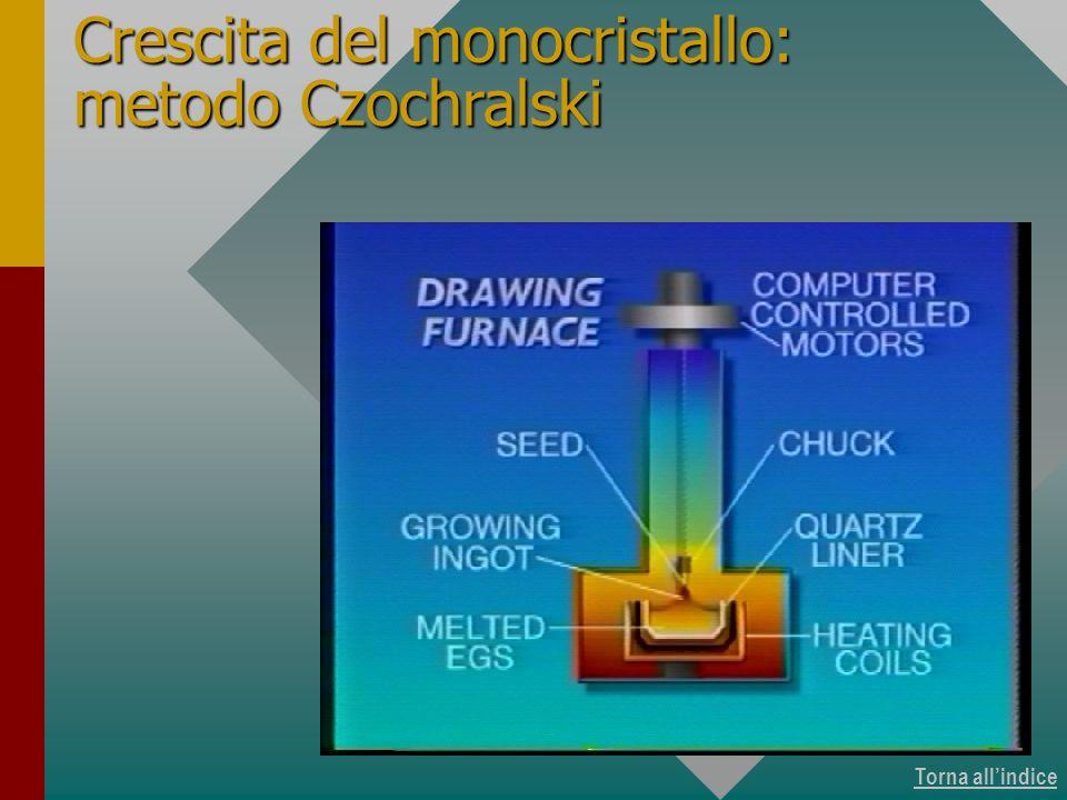 Torna allindice Crescita del monocristallo: metodo Czochralski Crescita di monocristalli 7 di 11
