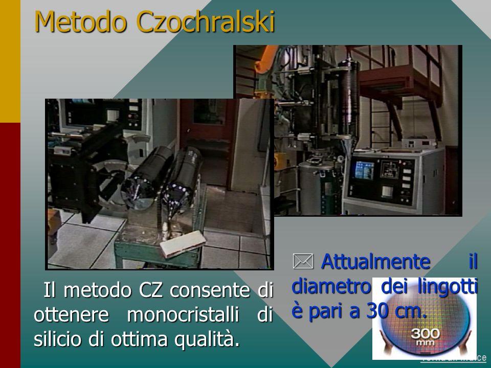 Torna allindice Il metodo CZ consente di ottenere monocristalli di silicio di ottima qualità. Metodo Czochralski * Attualmente il diametro dei lingott