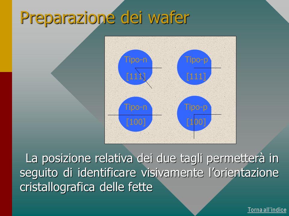 Torna allindice La posizione relativa dei due tagli permetterà in seguito di identificare visivamente lorientazione cristallografica delle fette Prepa