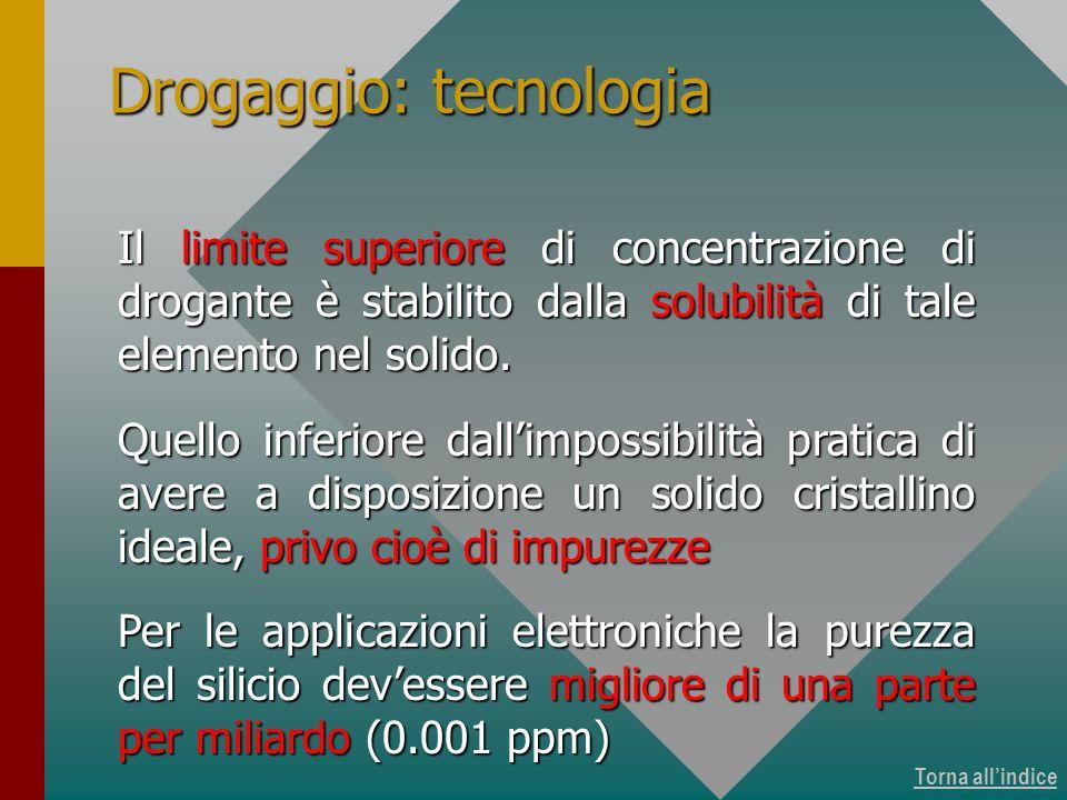 Torna allindice La complementarità dei due tipi di drogaggio (tipo-n e tipo-p) ha fondato la base per lo sviluppo dellelettronica.