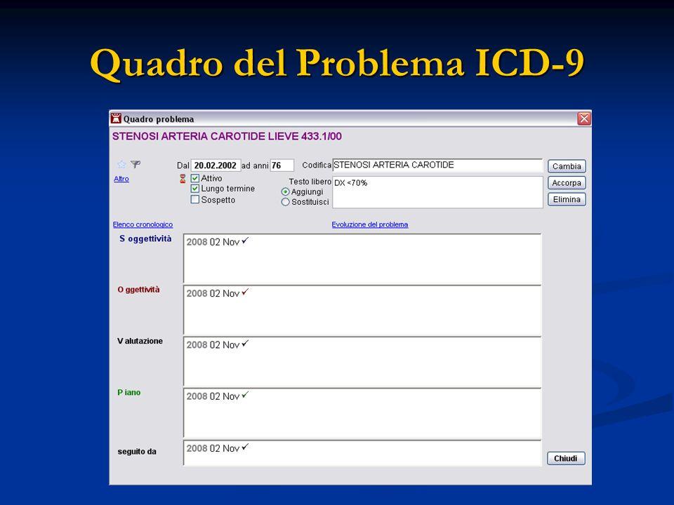 Quadro del Problema ICD-9