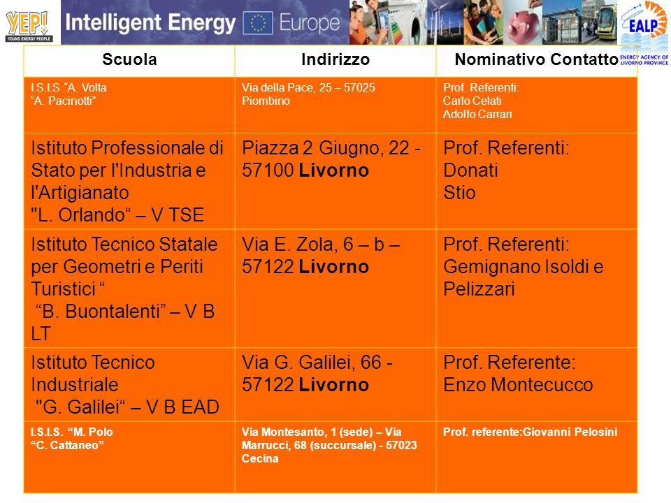 ScuolaIndirizzoNominativo Contatto I.S.I.S A. Volta A. Pacinotti Via della Pace, 25 – 57025 Piombino Prof. Referenti: Carlo Celati Adolfo Carrari Isti