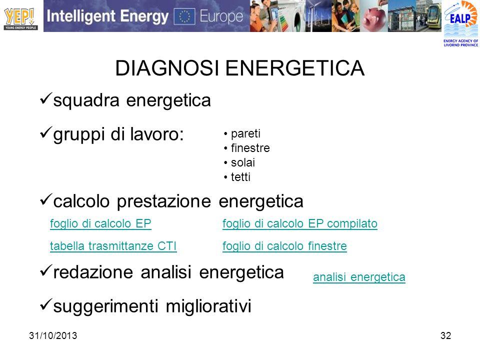 31/10/201332 DIAGNOSI ENERGETICA squadra energetica gruppi di lavoro: calcolo prestazione energetica redazione analisi energetica suggerimenti miglior