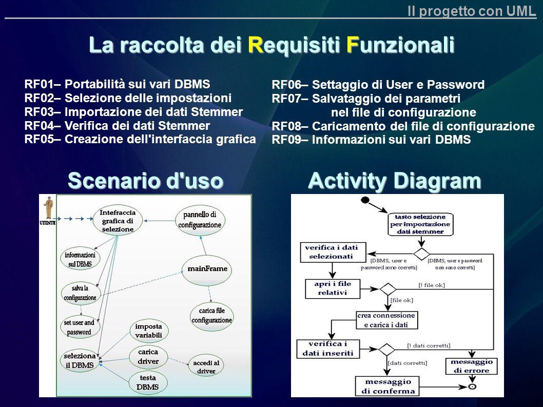 La raccolta dei Requisiti Funzionali RF01– Portabilità sui vari DBMS RF02– Selezione delle impostazioni RF03– Importazione dei dati Stemmer RF04– Veri