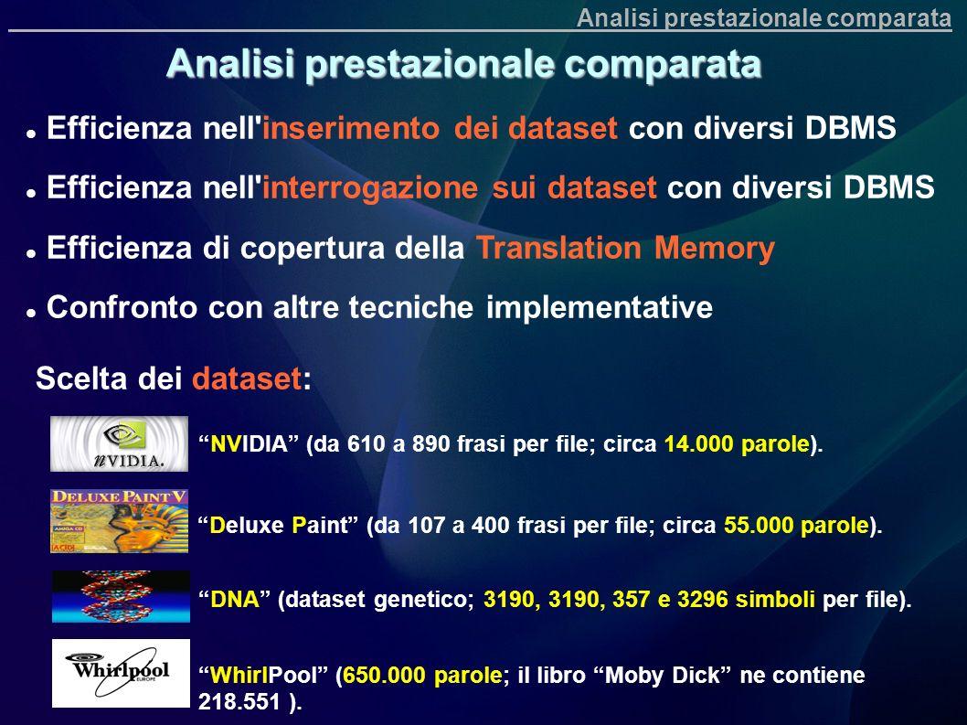 Analisi prestazionale comparata NVIDIA (da 610 a 890 frasi per file; circa 14.000 parole). Deluxe Paint (da 107 a 400 frasi per file; circa 55.000 par