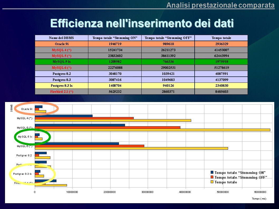 Efficienza nell'inserimento dei dati Analisi prestazionale comparata
