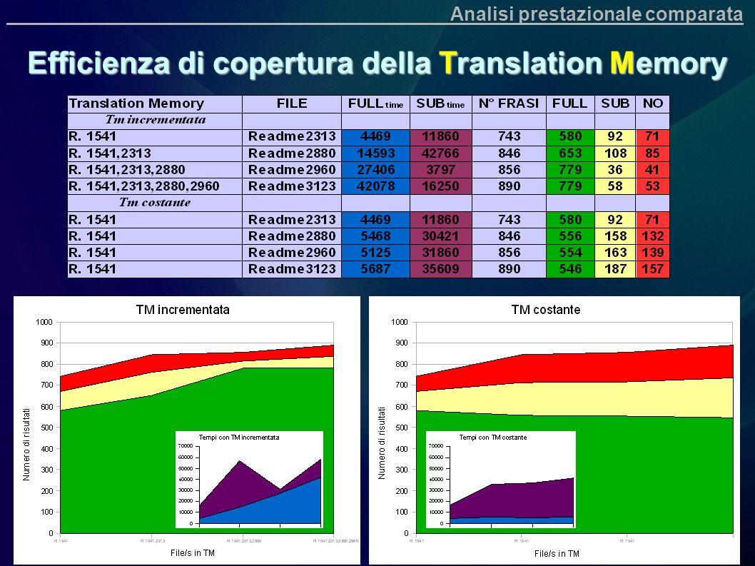 Efficienza di copertura della Translation Memory Analisi prestazionale comparata