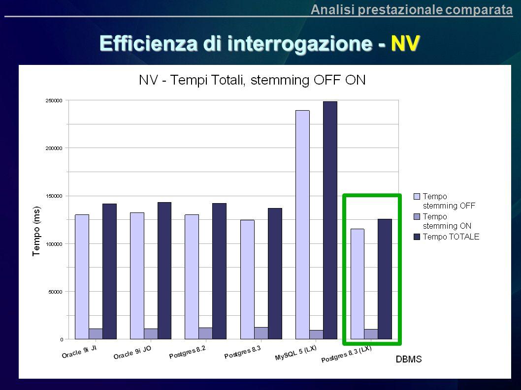 Efficienza di interrogazione - NV Analisi prestazionale comparata