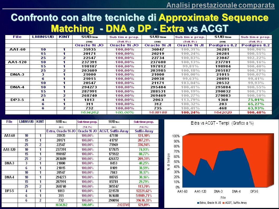 Confronto con altre tecniche di Approximate Sequence Matching - DNA e DP - Extra vs ACGT Analisi prestazionale comparata